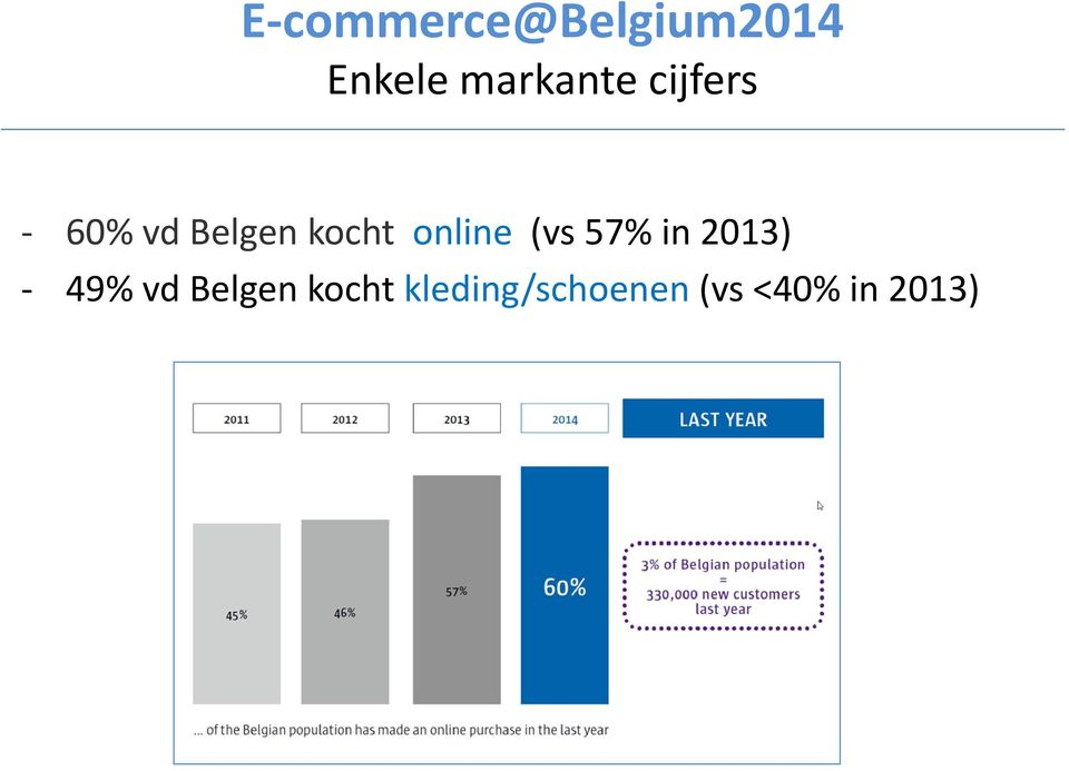 kocht online (vs 57% in 2013) - 49%