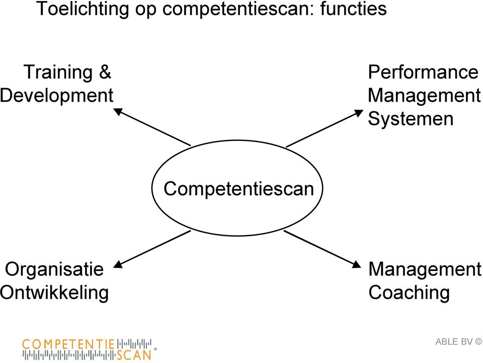 Performance Management Systemen