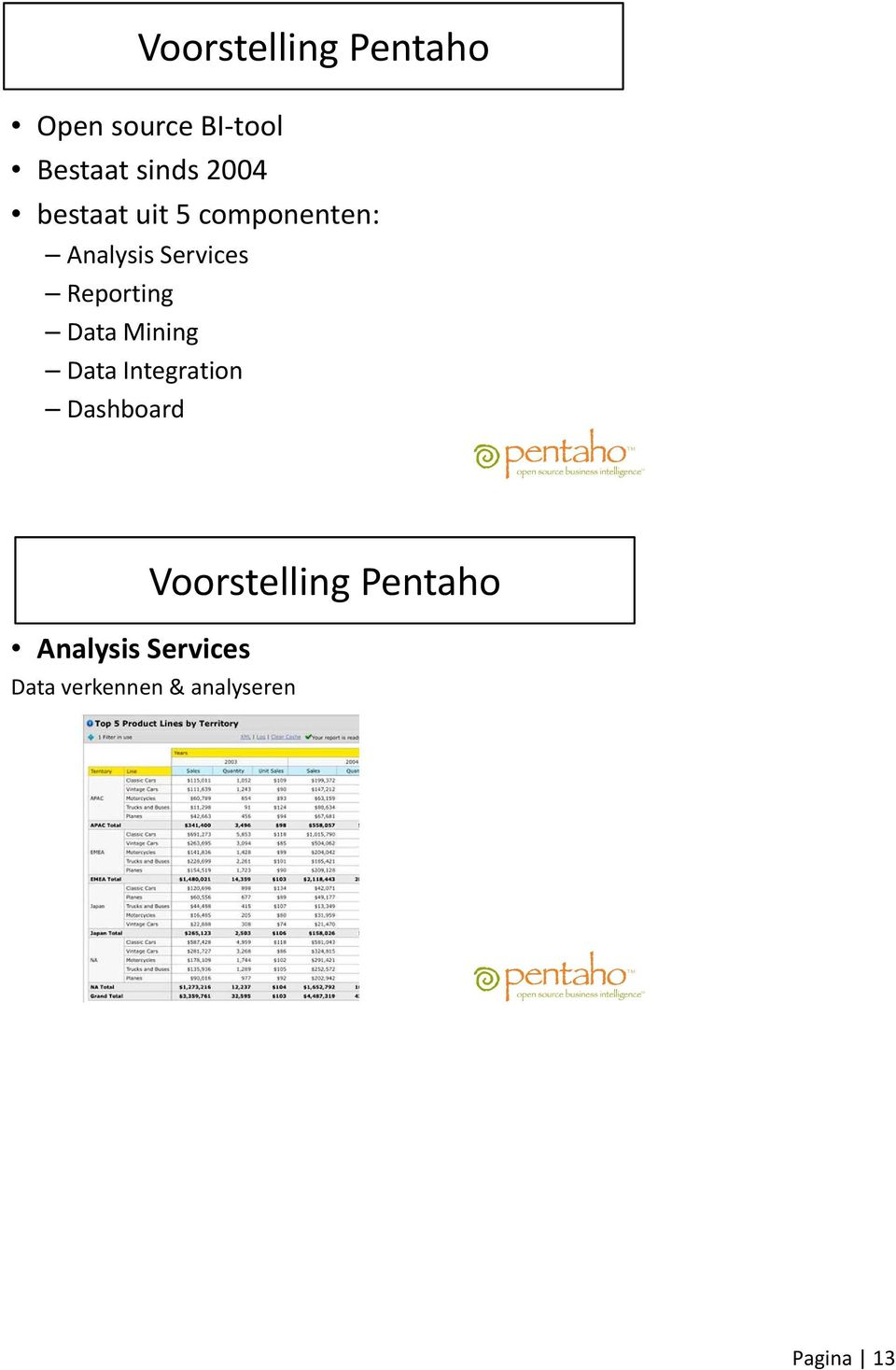 Reporting Data Mining Data Integration Dashboard Analysis