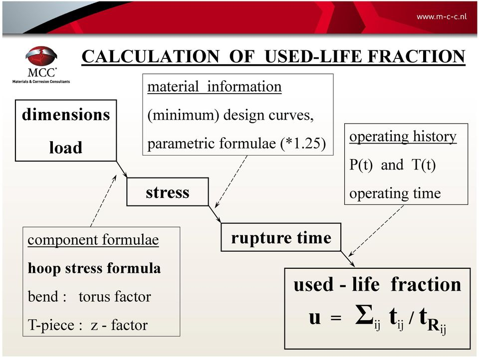 25) stress operating history P(t) and T(t) operating time component formulae