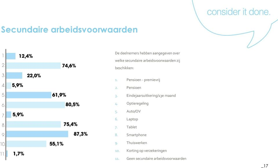 Eindejaarsuitkering/13e maand 4. Optieregeling 5. Auto/OV 6. Laptop 7. Tablet 8.