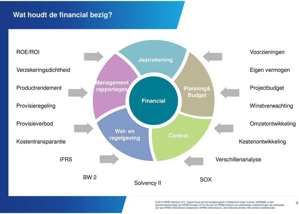 rapportages Financial Planning& Budget Projectbudget Winstverwachting Provisieverbod Kostentransparantie Wet- en