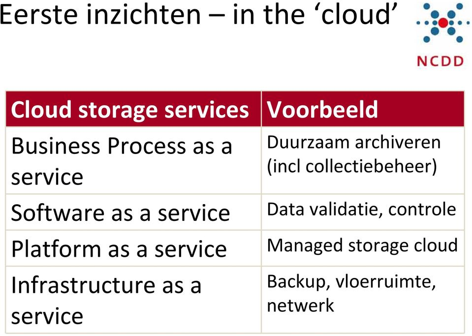 service Infrastructure as a service Duurzaam archiveren (incl