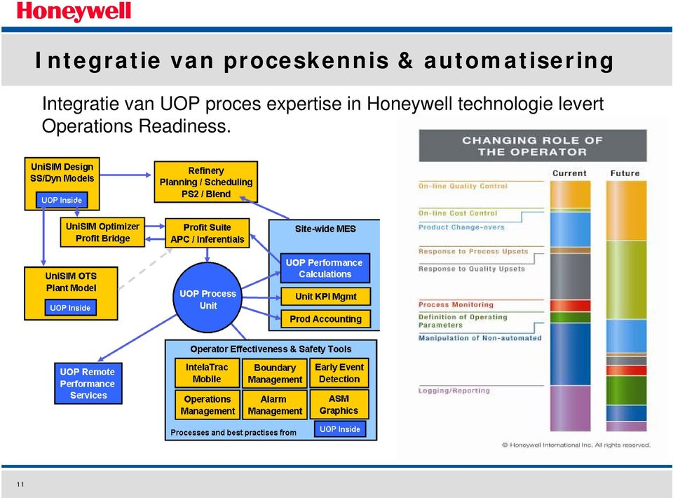 proces expertise in Honeywell