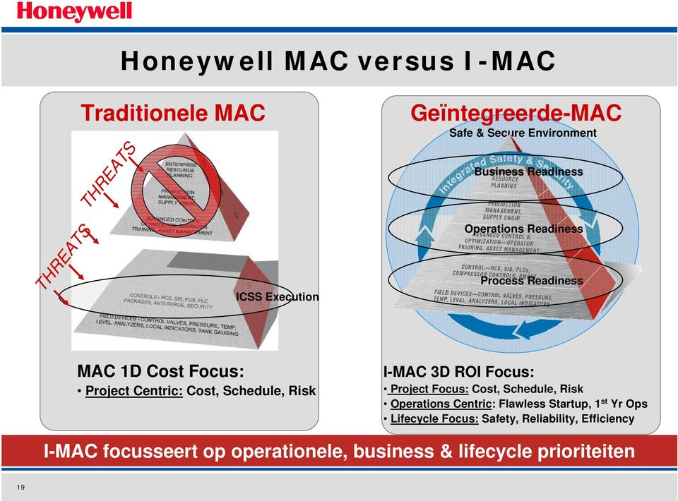 Schedule, Risk I-MAC 3D ROI Focus: Project Focus: Cost, Schedule, Risk Operations Centric: Flawless Startup, 1 st