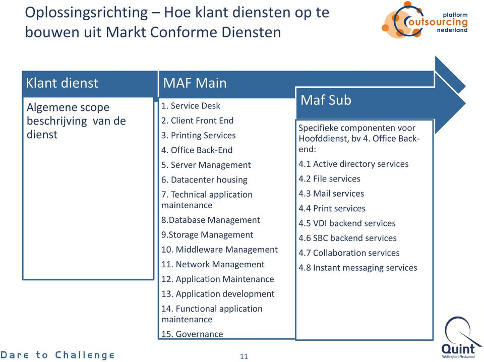 Network Management 12. Application Maintenance 13. Application development 14. Functional application maintenance 15. Governance 11 Maf Sub Specifieke componenten voor Hoofddienst, bv 4.