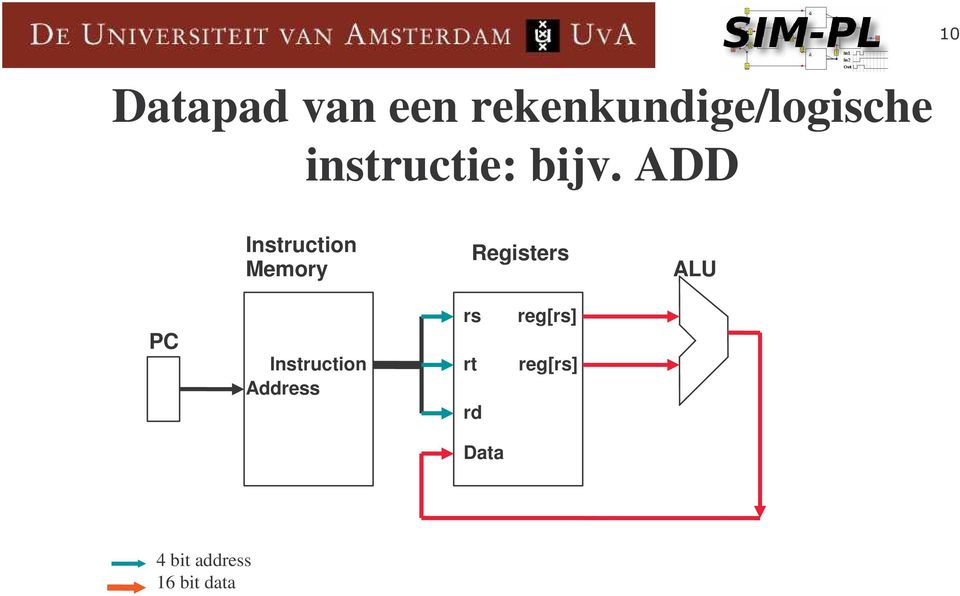 ADD Instruction Memory Registers ALU PC
