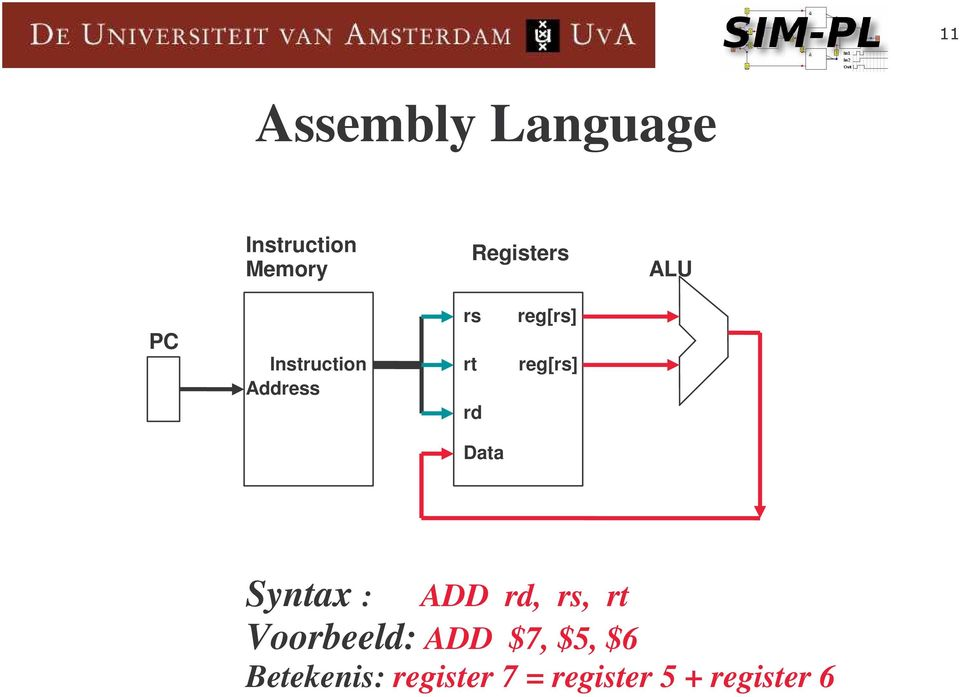 Data Syntax : ADD rd, rs, rt Voorbeeld: ADD $7,
