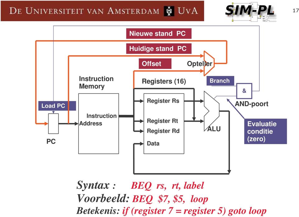 Register Rt Register Rd Data ALU Evaluatie conditie (zero) Syntax : BEQ rs,