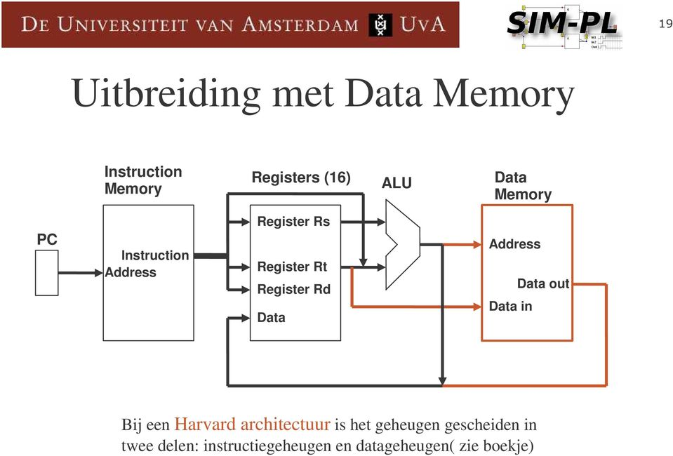 Address Data in Data out Bij een Harvard architectuur is het geheugen