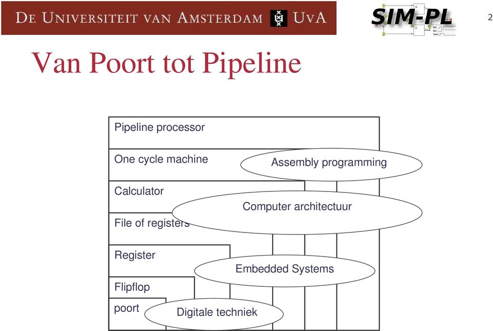 Assembly programming Computer architectuur