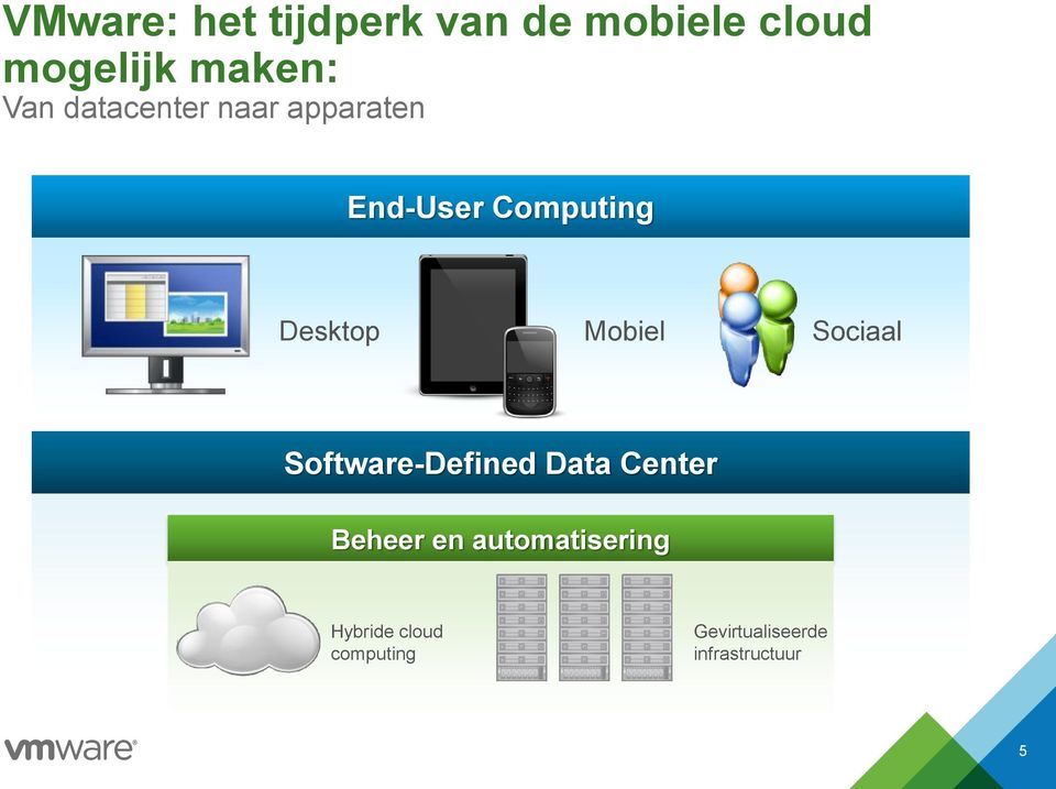 Mobiel Sociaal Software-Defined Data Center Beheer en