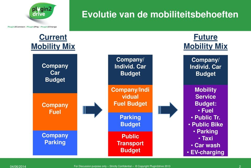 Car Budget Company/Indi vidual Fuel Budget Parking Budget Public Transport Budget Future Mobility Mix  Car