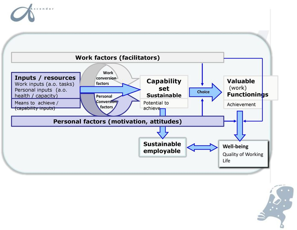 Capability set Sustainable employability Potential to achieve Choice Valuable (work) Functionings