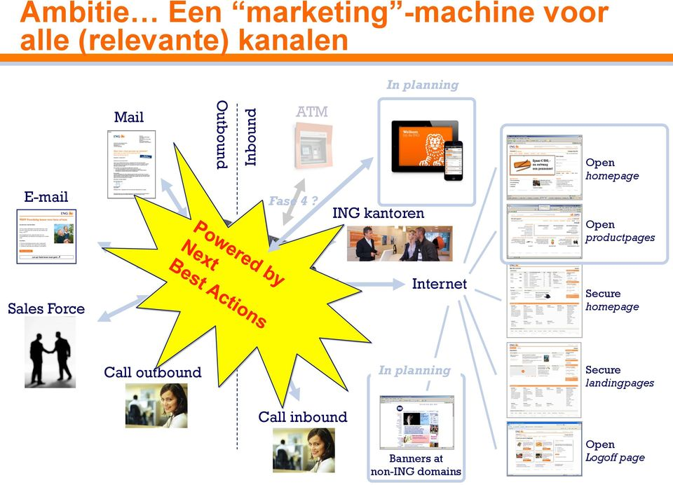 ING kantoren Open productpages Sales Force Internet Secure homepage Call