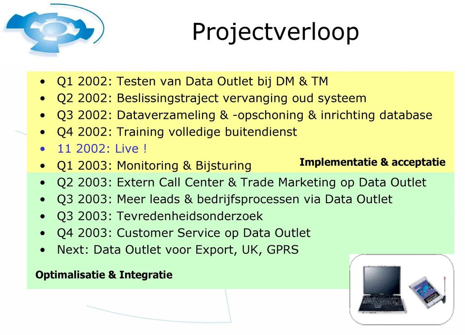 Q1 2003: Monitoring & Bijsturing Implementatie & acceptatie Q2 2003: Extern Call Center & Trade Marketing op Data Outlet Q3 2003: Meer
