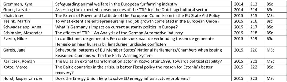 European Union? 2015 216 Bsc Schwaderlapp, Anna What is Germany s impact on current austerity politics in Europe?