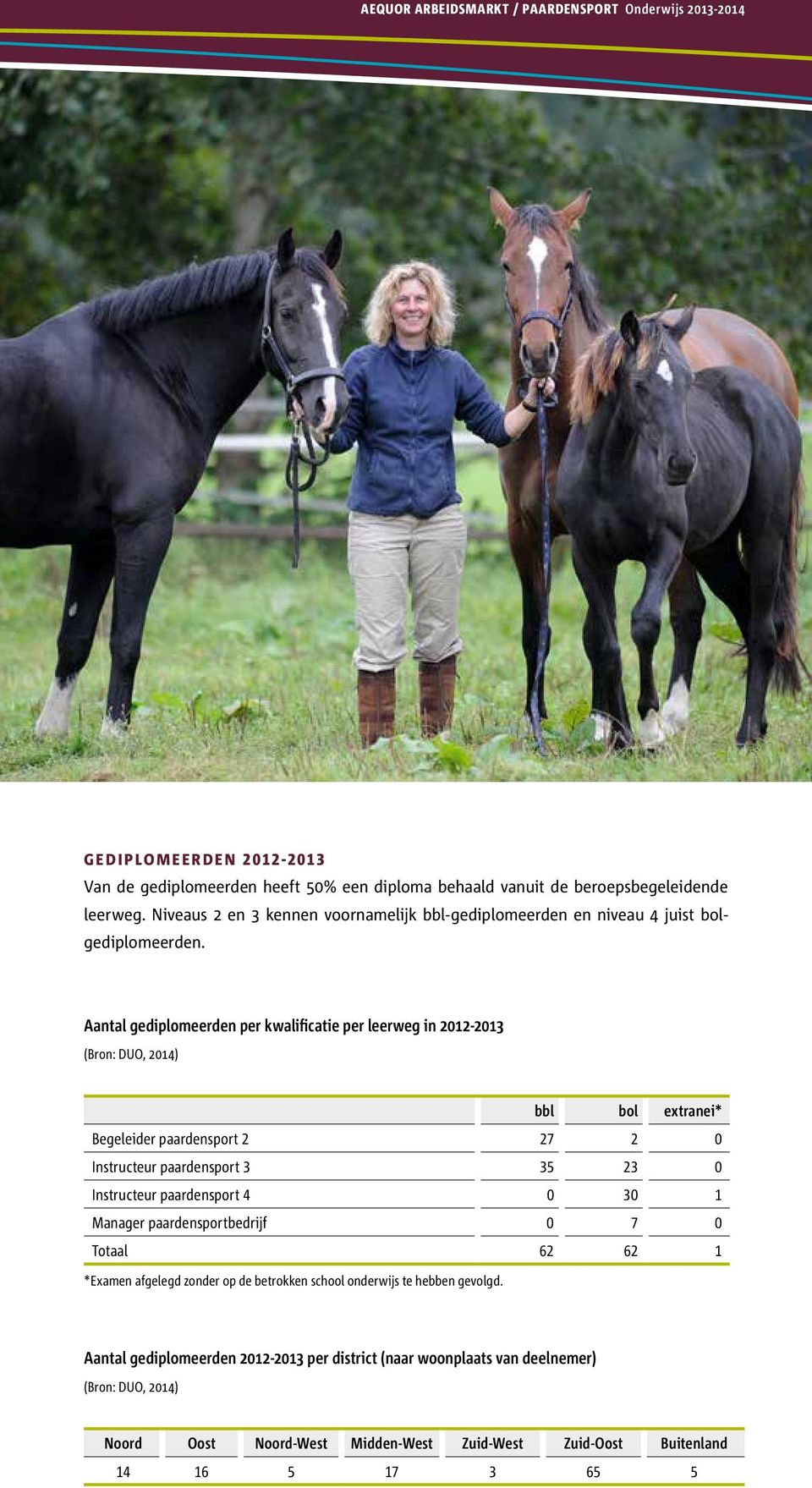Aantal gediplomeerden per kwalificatie per leerweg in 2012-2013 bbl bol extranei* Begeleider paardensport 2 27 2 0 Instructeur paardensport 3 35 23 0 Instructeur paardensport 4 0 30