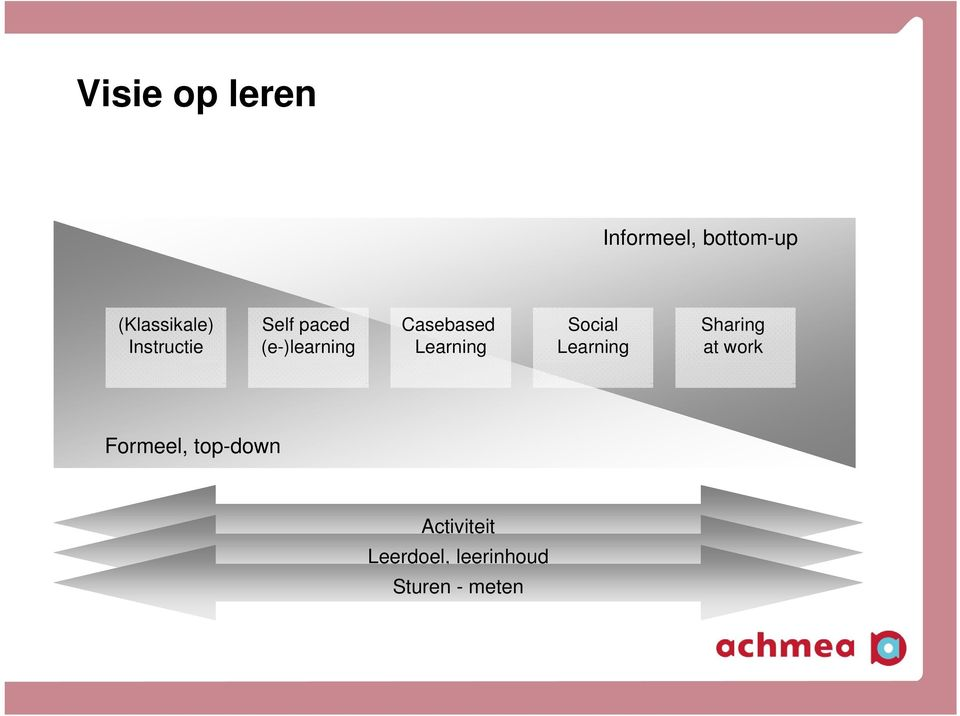 Learning Social Learning Sharing at work Formeel,
