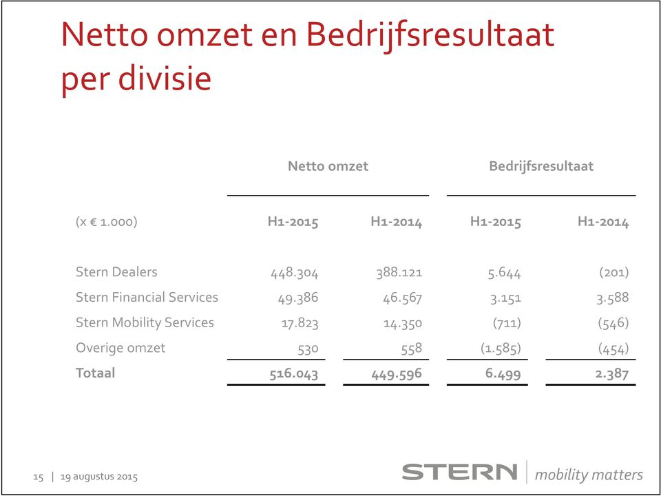 644 (201) Stern Financial Services 49.386 46.567 3.151 3.