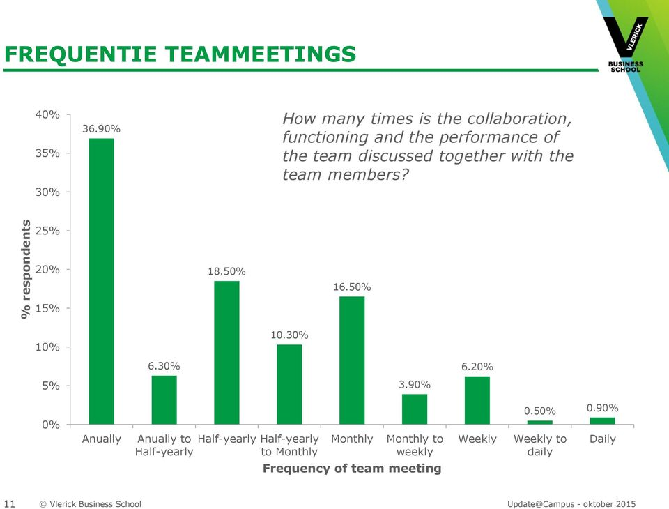 together with the team members? 25% 20% 15% 18.50% 16.50% 10% 10.30% 6.30% 6.20% 5% 3.