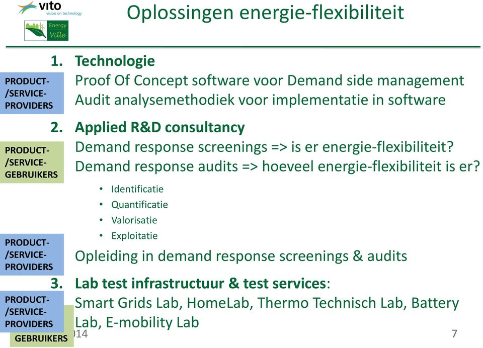 Applied R&D consultancy Demand response screenings => is er energie-flexibiliteit? Demand response audits => hoeveel energie-flexibiliteit is er?