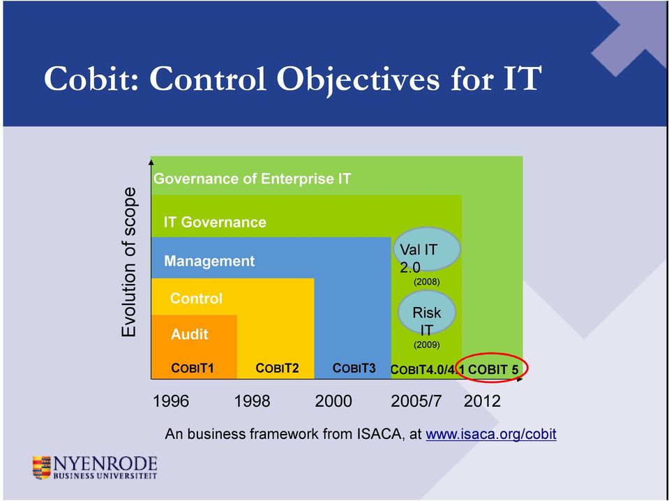 0 (2008) Risk IT (2009) COBIT1 COBIT2 COBIT3 COBIT4.0/4.