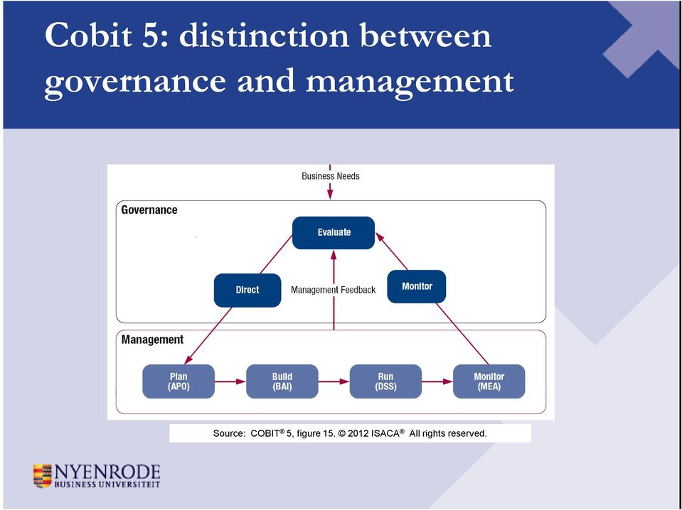 Source: COBIT 5, figure 15.
