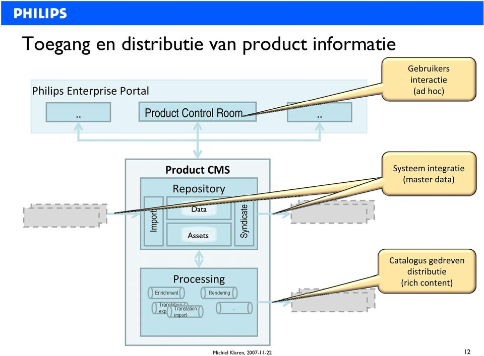 . Product CMS Repository Systeem integratie (master data) Import Data