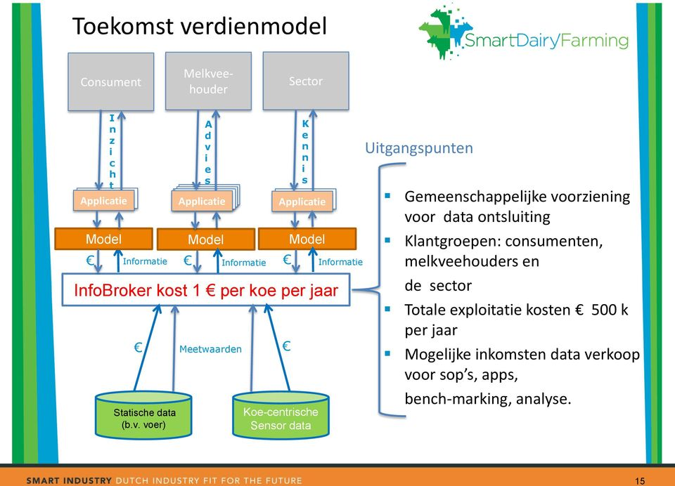 voer) A d v i e s Applicatie Meetwaarden Informatie K e n n i s Applicatie Model Koe-centrische Sensor data Informatie