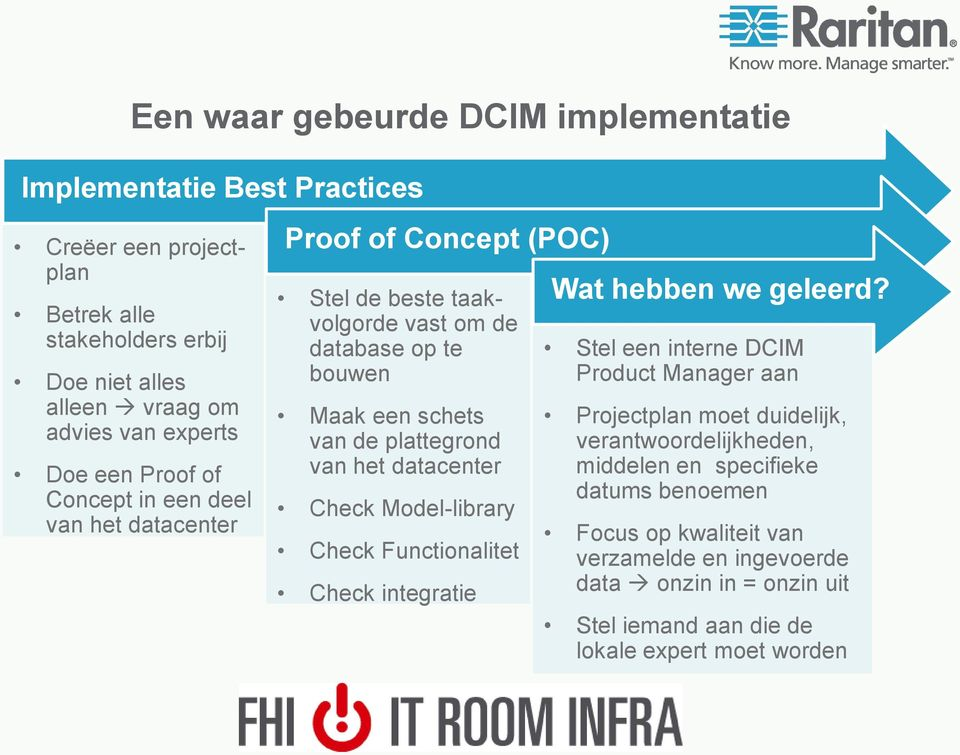 het datacenter Check Model-library Check Functionalitet Check integratie Wat hebben we geleerd?