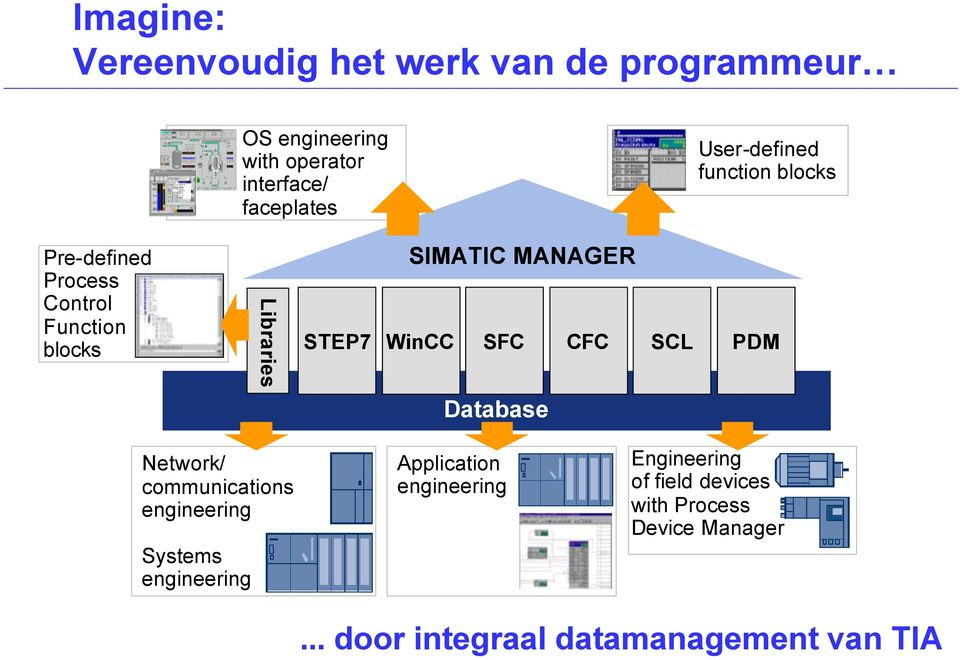 STEP7 WinCC SFC CFC SCL PDM Database Network/ communications engineering Systems engineering