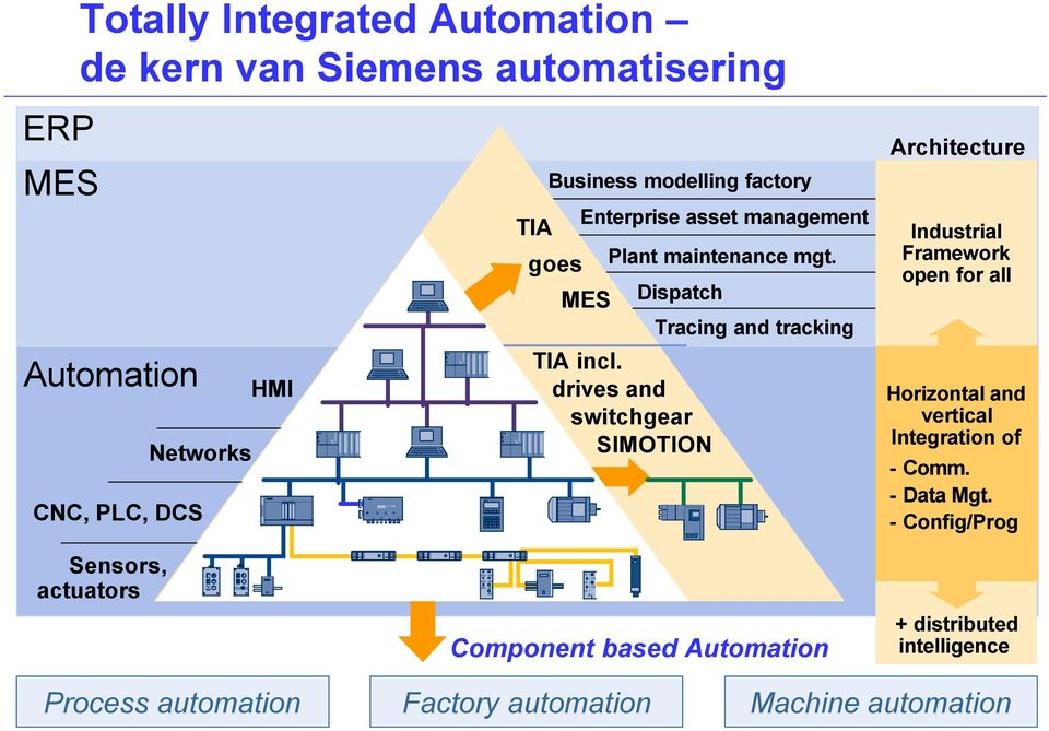 Dispatch Tracing and tracking Architecture Industrial Framework open for all Automation Networks CNC, PLC, DCS HMI TIA TIA incl.