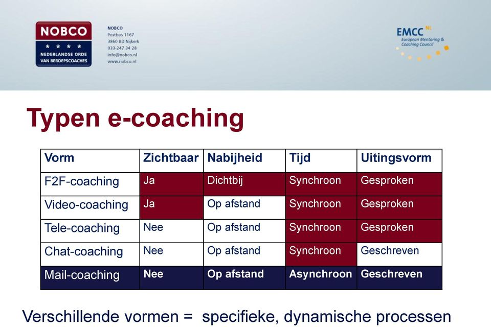 afstand Synchroon Gesproken Chat-coaching Nee Op afstand Synchroon Geschreven