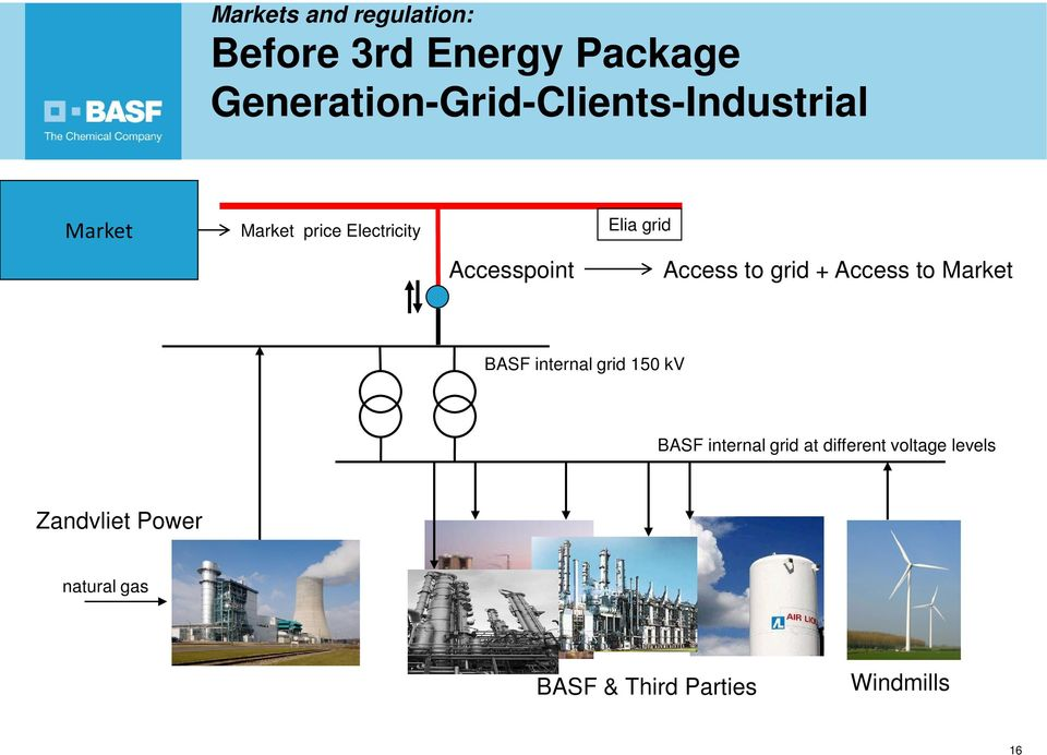 Accesspoint Elia grid Access to grid + Access to Market BASF internal grid