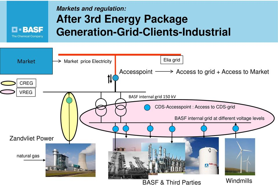 Market VREG BASF internal grid 150 kv CDS-Accesspoint : Access to CDS-grid BASF