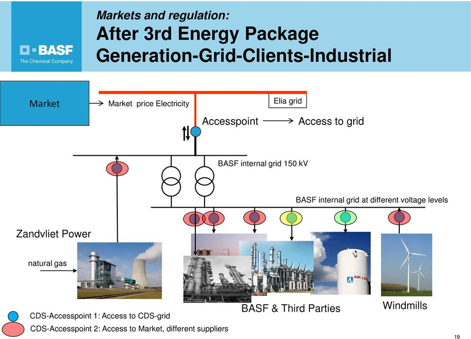 internal grid at different voltage levels Zandvliet Power natural gas CDS-Accesspoint 1: Access