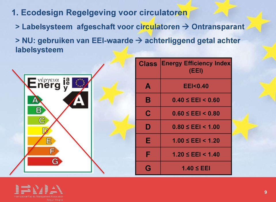 achter labelsysteem Class Energy Efficiency Index (EEI) A EEI<0.40 B 0.