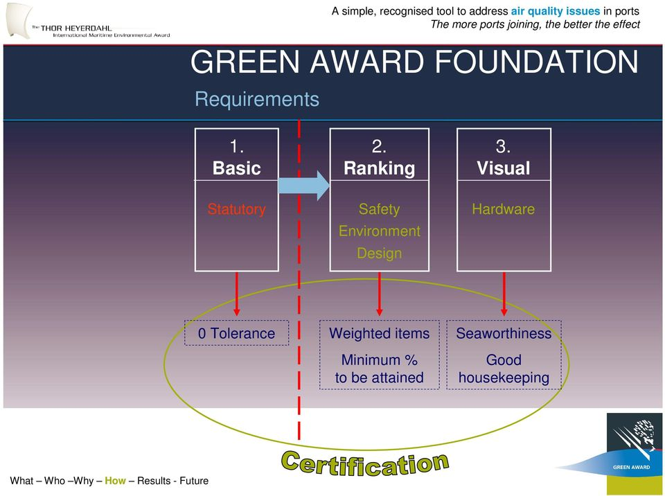 Basic Statutory 2. Ranking Safety Environment Design 3.