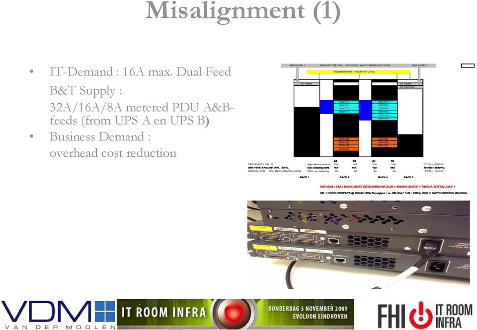 metered PDU A&Bfeeds (from UPS A en
