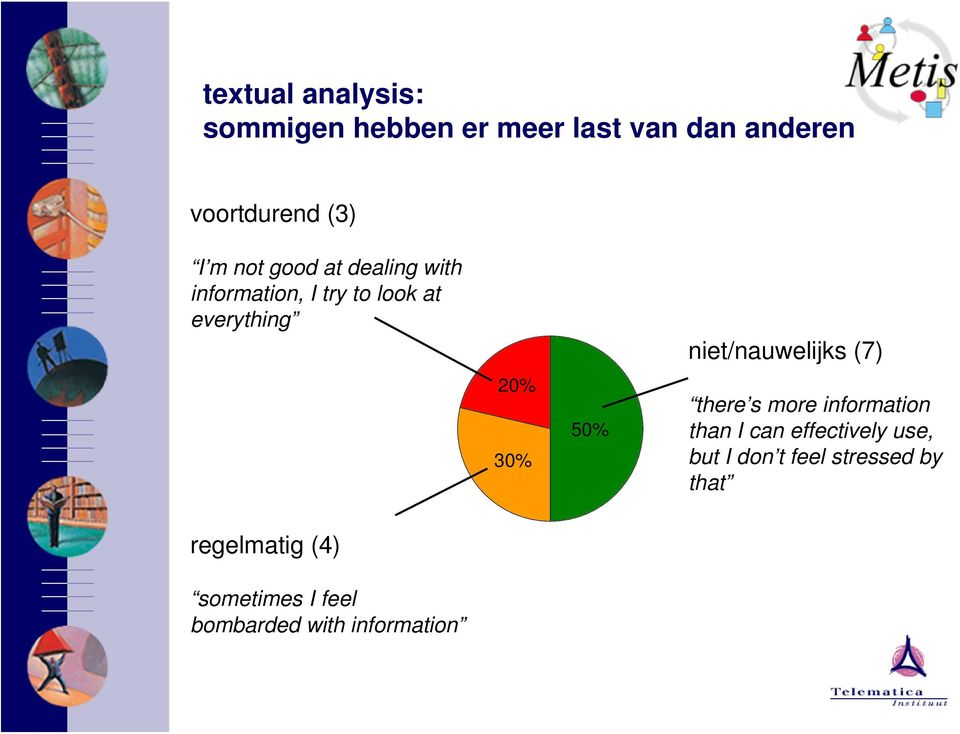 niet/nauwelijks (7) there s more information than I can effectively use, but I