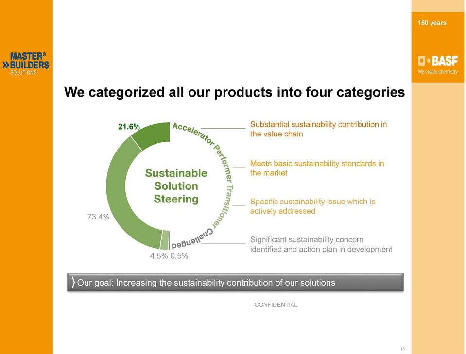the market 73.4% Specific sustainability issue which is actively addressed 4.5% 0.