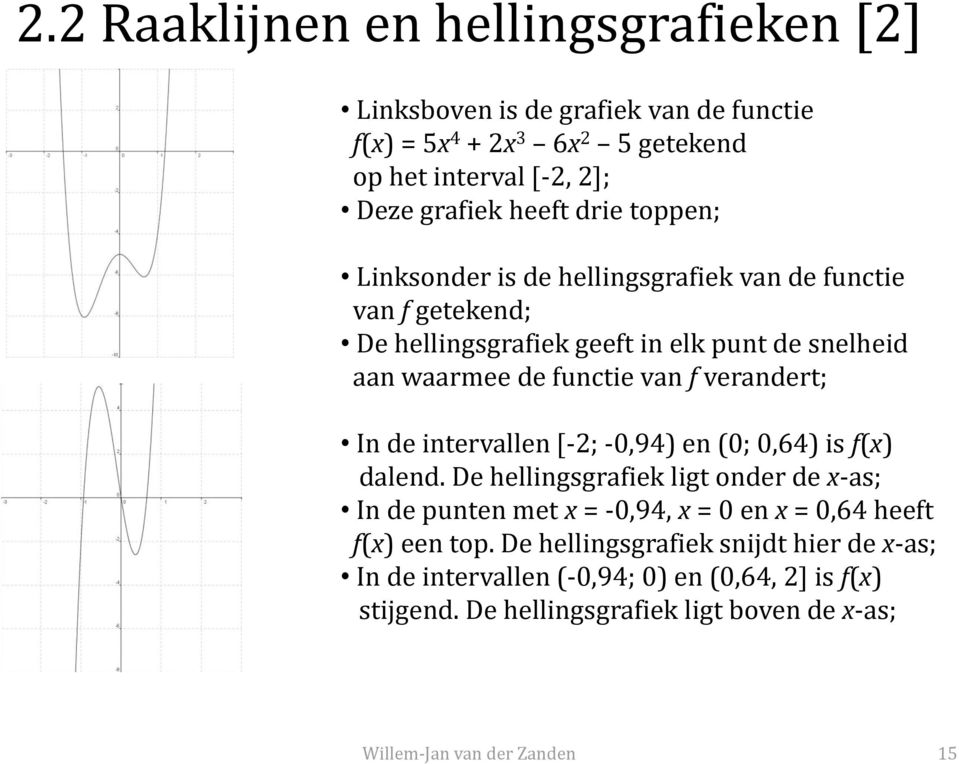 verandert; In de intervallen [-; -0,94) en (0; 0,64) is f(x) dalend.