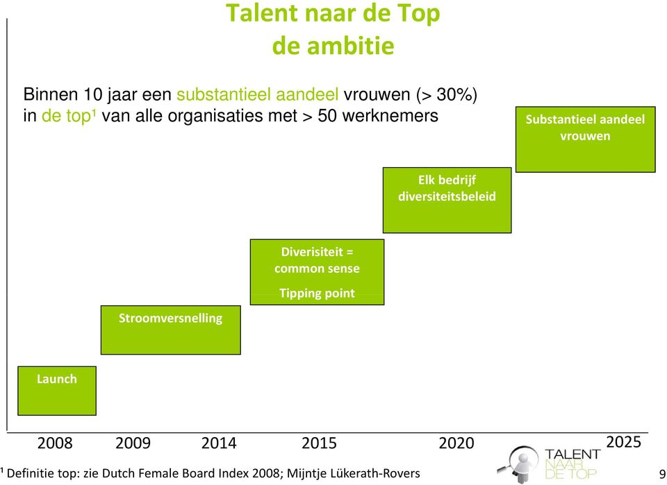diversiteitsbeleid Stroomversnelling Diverisiteit = common sense Tipping point Launch 2008