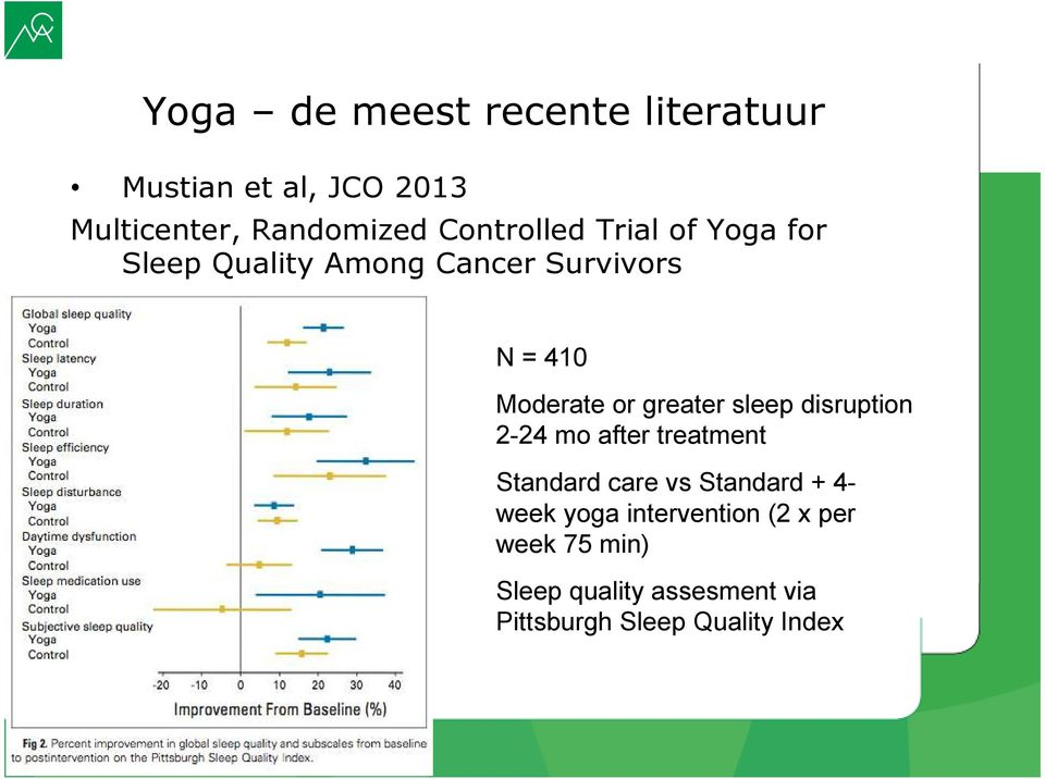 greater sleep disruption 2-24 mo after treatment Standard care vs Standard + 4- week