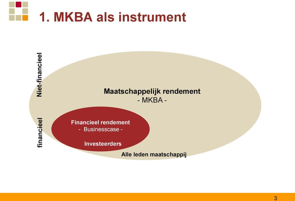 rendement - MKBA - Financieel rendement