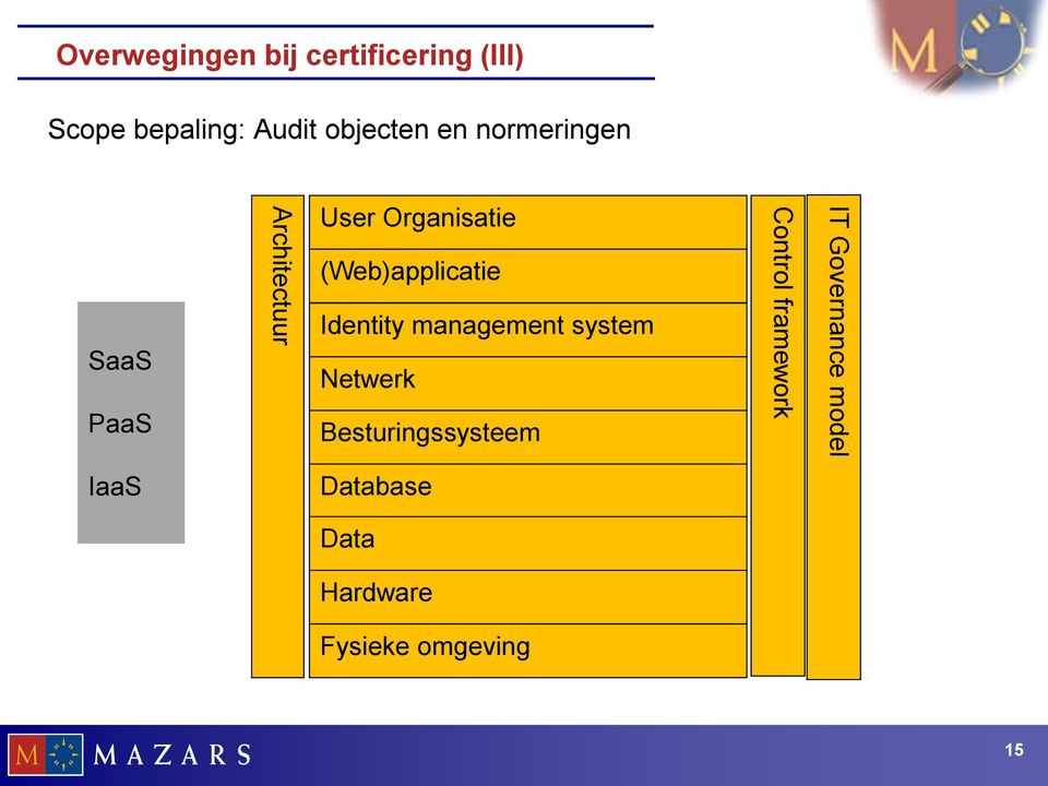 (Web)applicatie Identity management system Netwerk Besturingssysteem