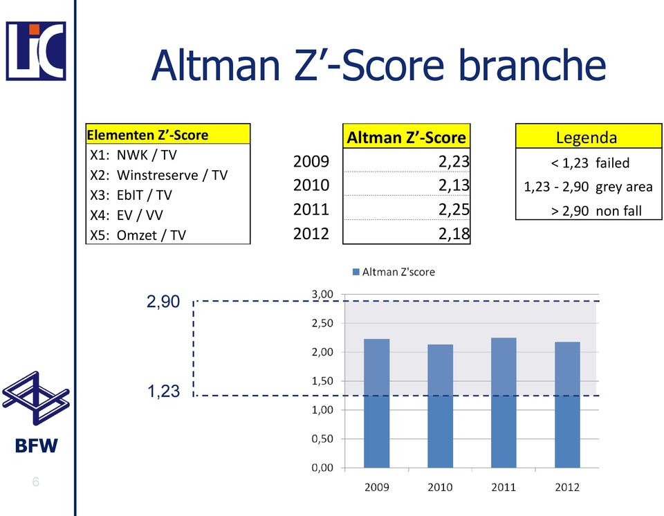 Altman Z -Score Legenda 2009 2,23 < 1,23 failed 2010 2,13