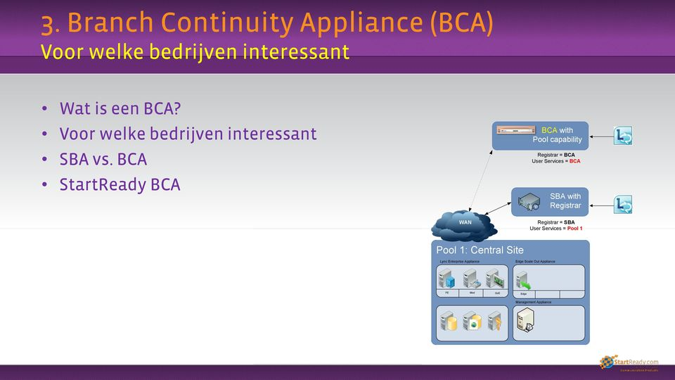 BCA StartReady BCA BCA with Pool capability Registrar = BCA User Services = BCA SBA with
