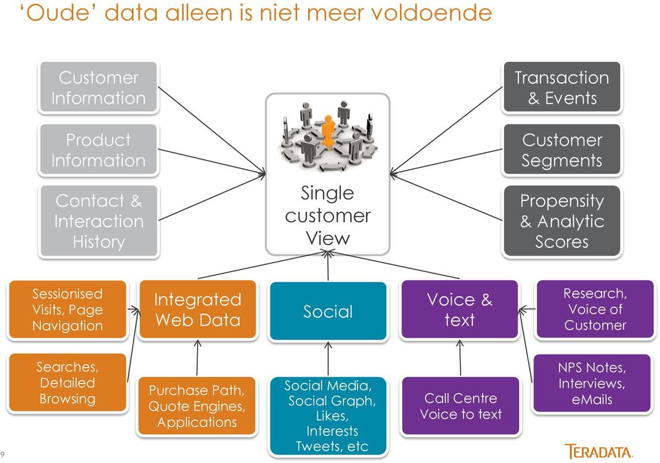 Integrated Web Data Social Voice & text Research, Voice of Customer 9 Searches, Detailed Browsing Purchase Path, Quote